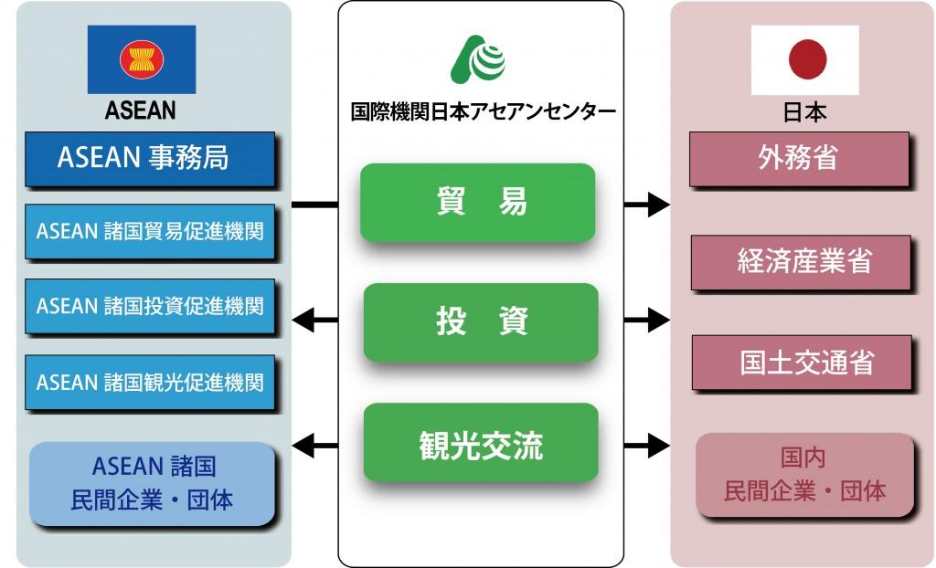 ASEAN-AJC-Japan_相関図